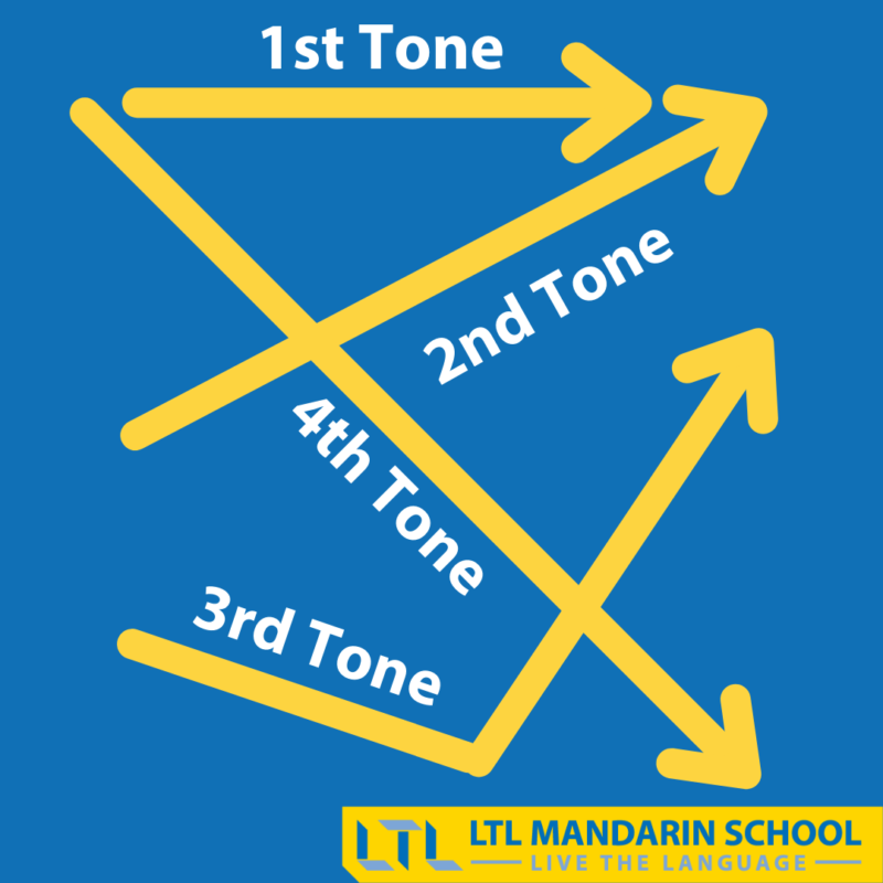 Learn how to use Tones in Chinese